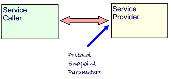 what is activation key in scdl exam